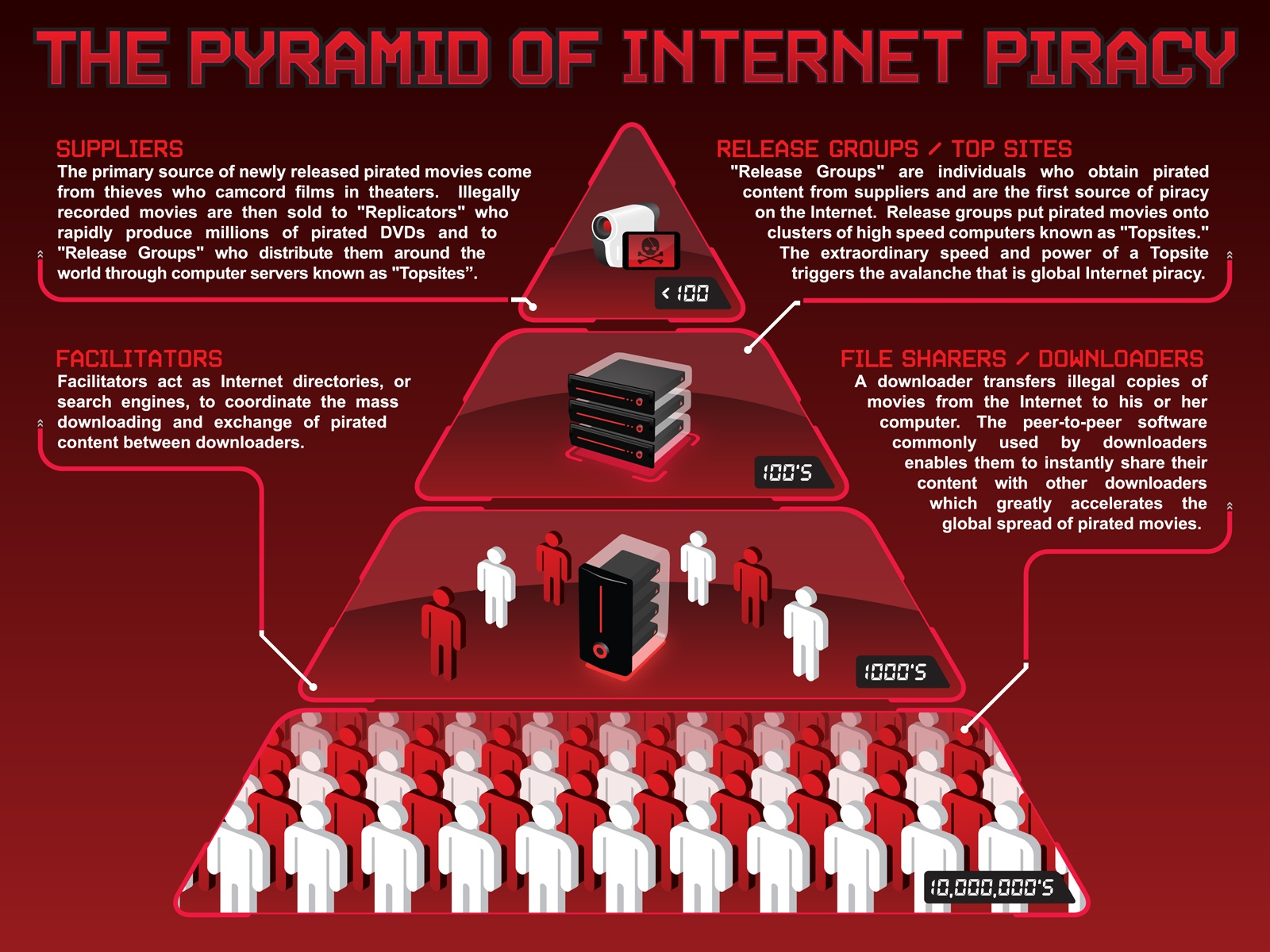 internet piracy cause This clearly designates piracy as a global danger that increases the financial capabilities of terrorists 2 types of internet piracy distribution there are three main types of piracy distribution via the internet.