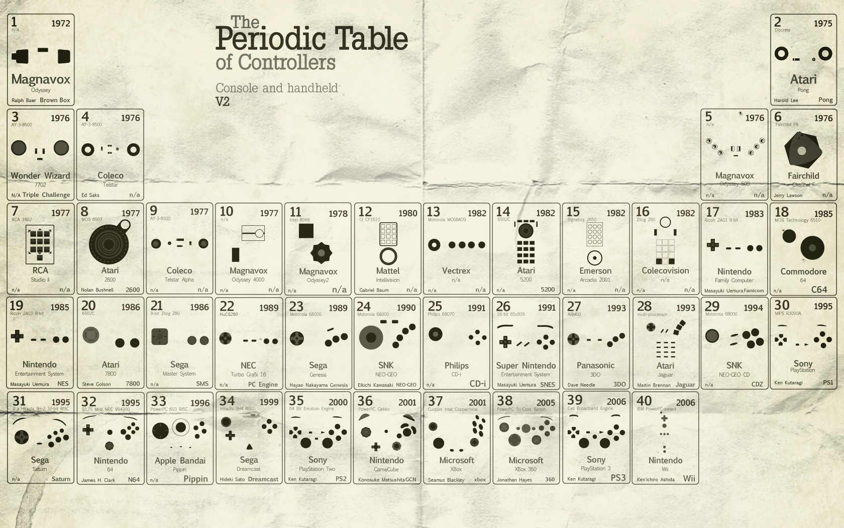 atari commodore Periodic Table HD Wallpaper