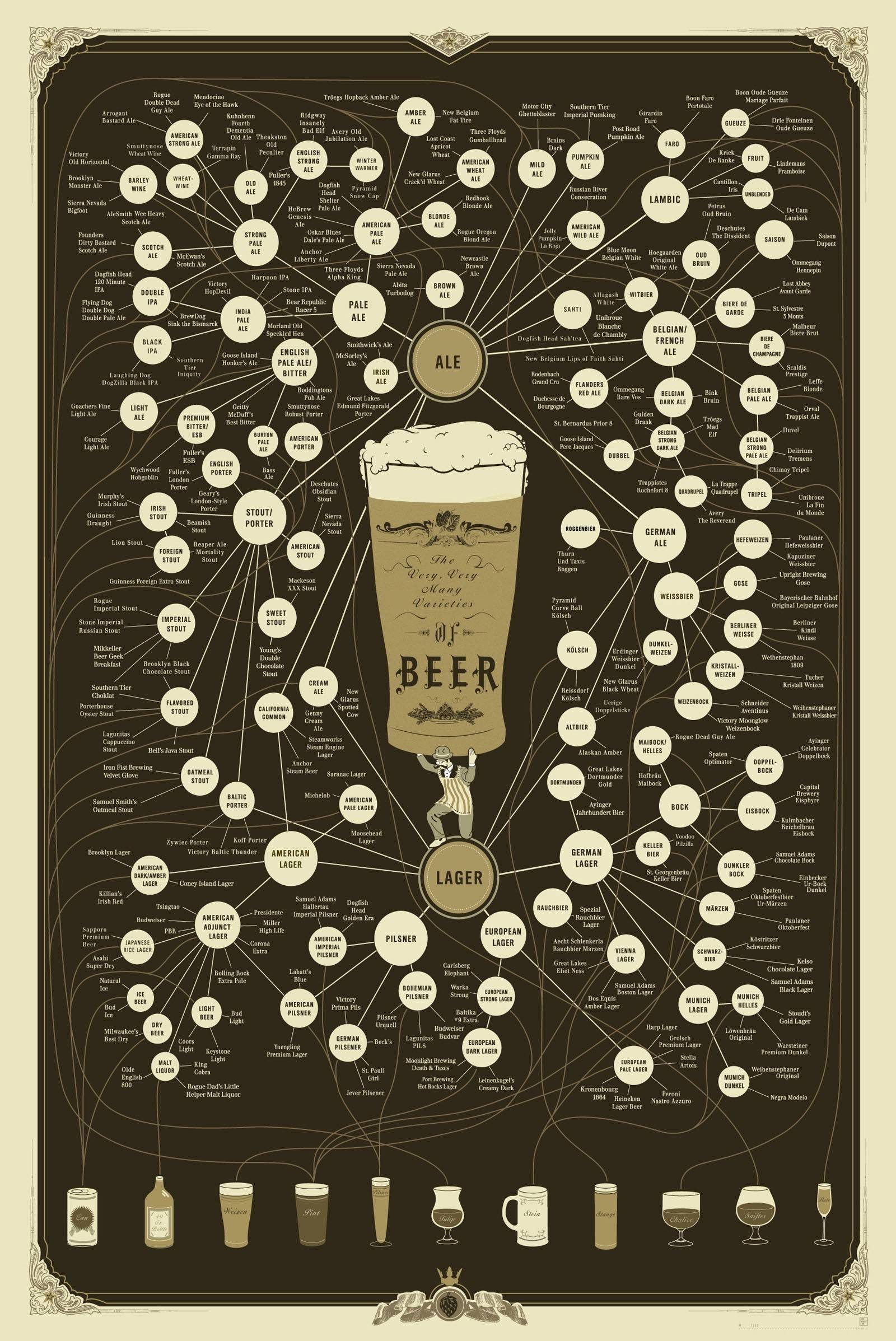 beers guides charts HD Wallpaper