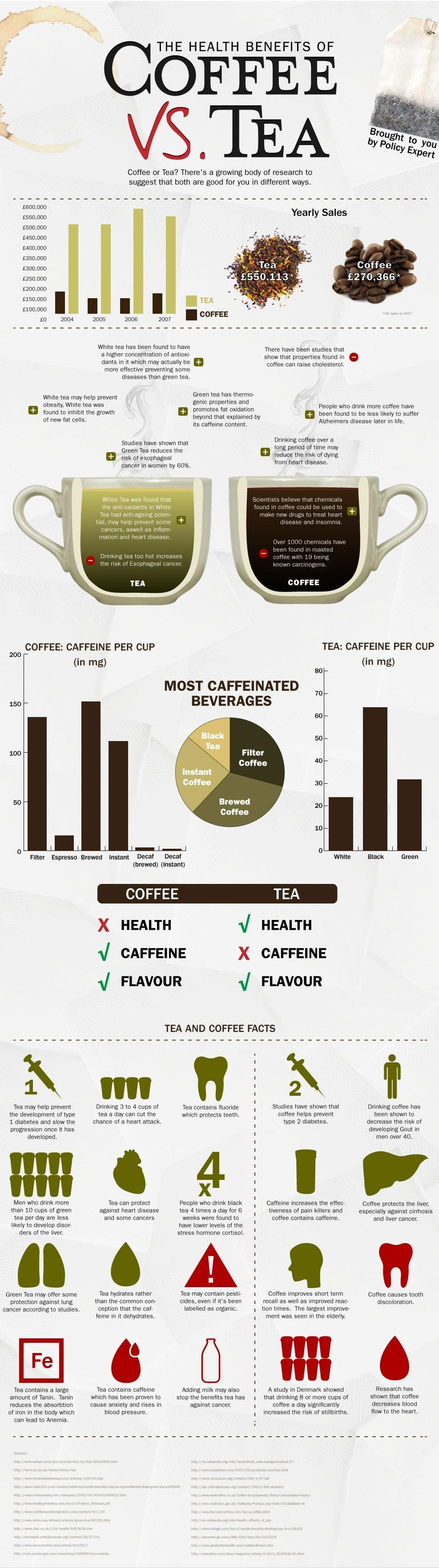 coffee infographics comparisons drinks HD Wallpaper
