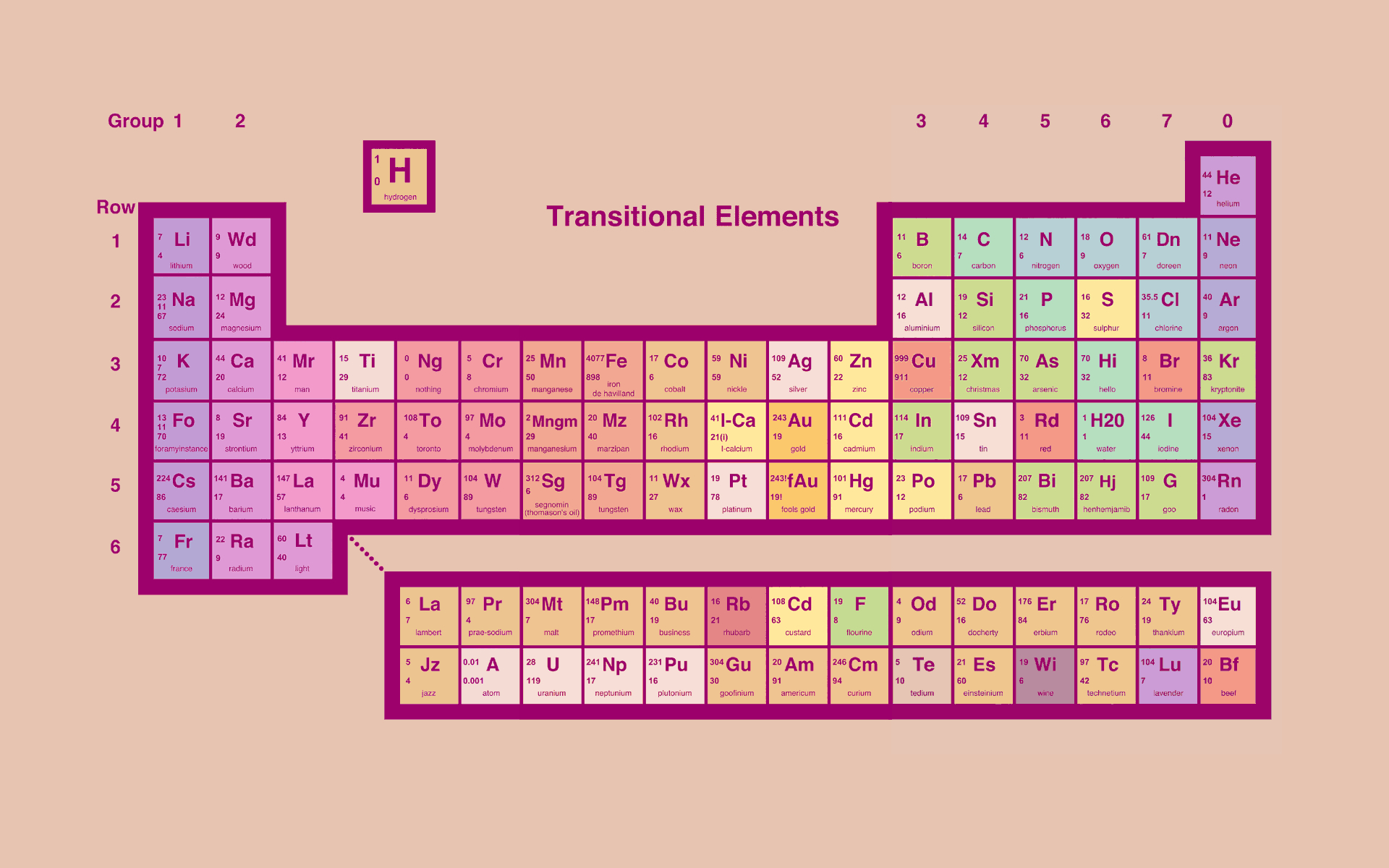 elements periodic table HD Wallpaper