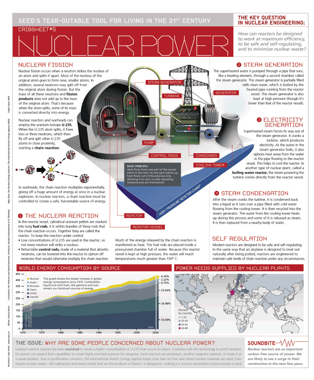 energy power infographics Nuclear HD Wallpaper