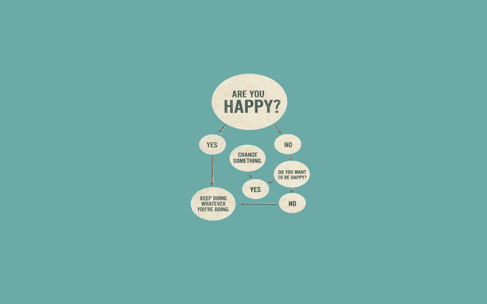 flow flowchart happiness HD Wallpaper