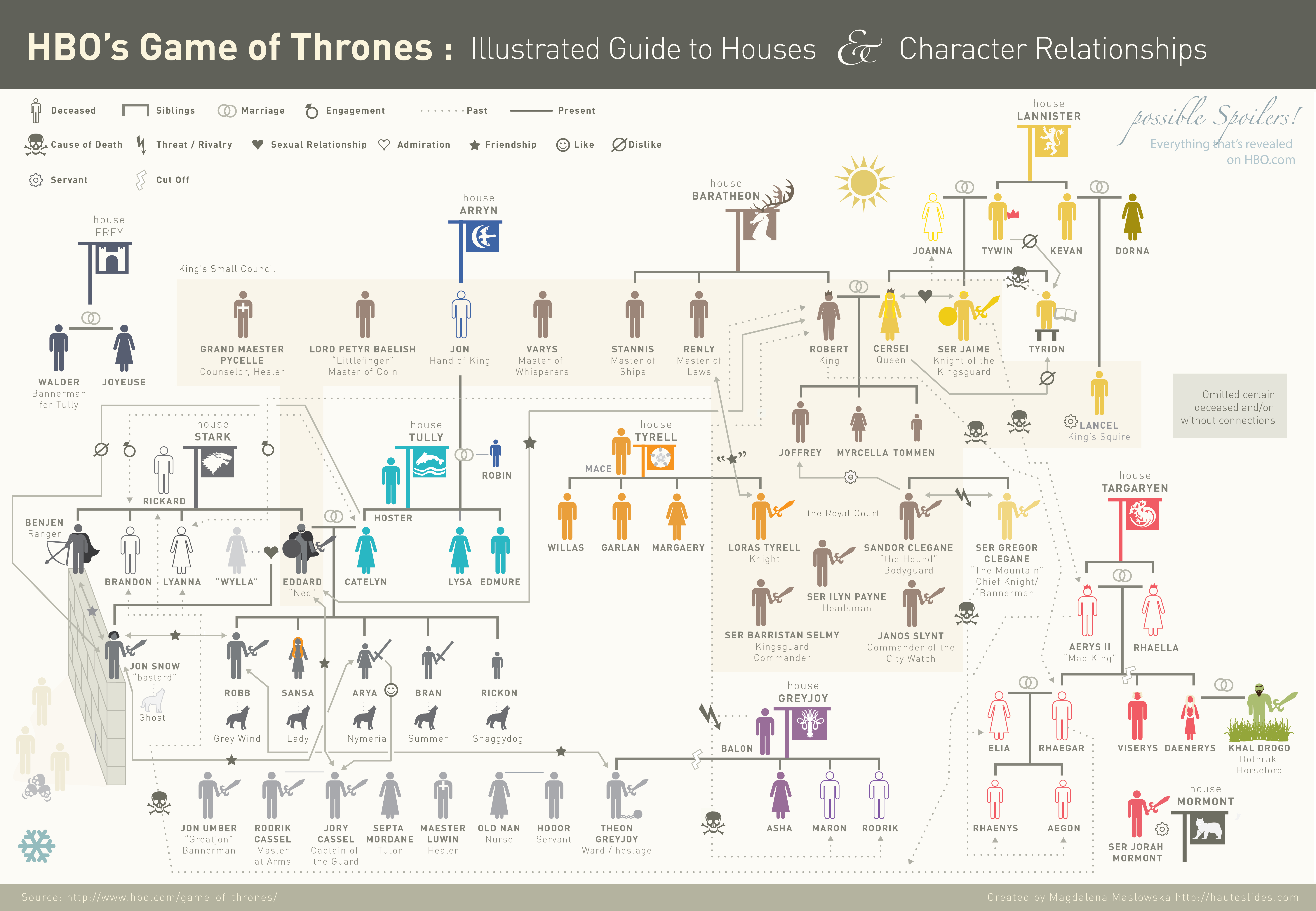 infographics game of thrones