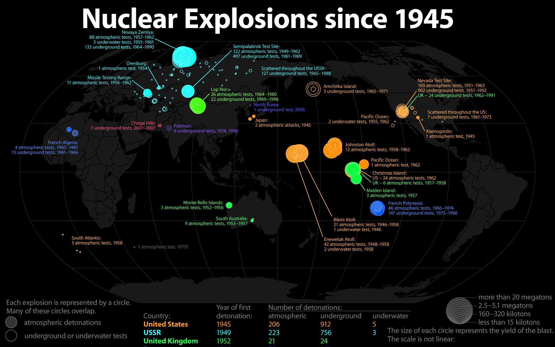 infographics Nuclear explosions Information HD Wallpaper