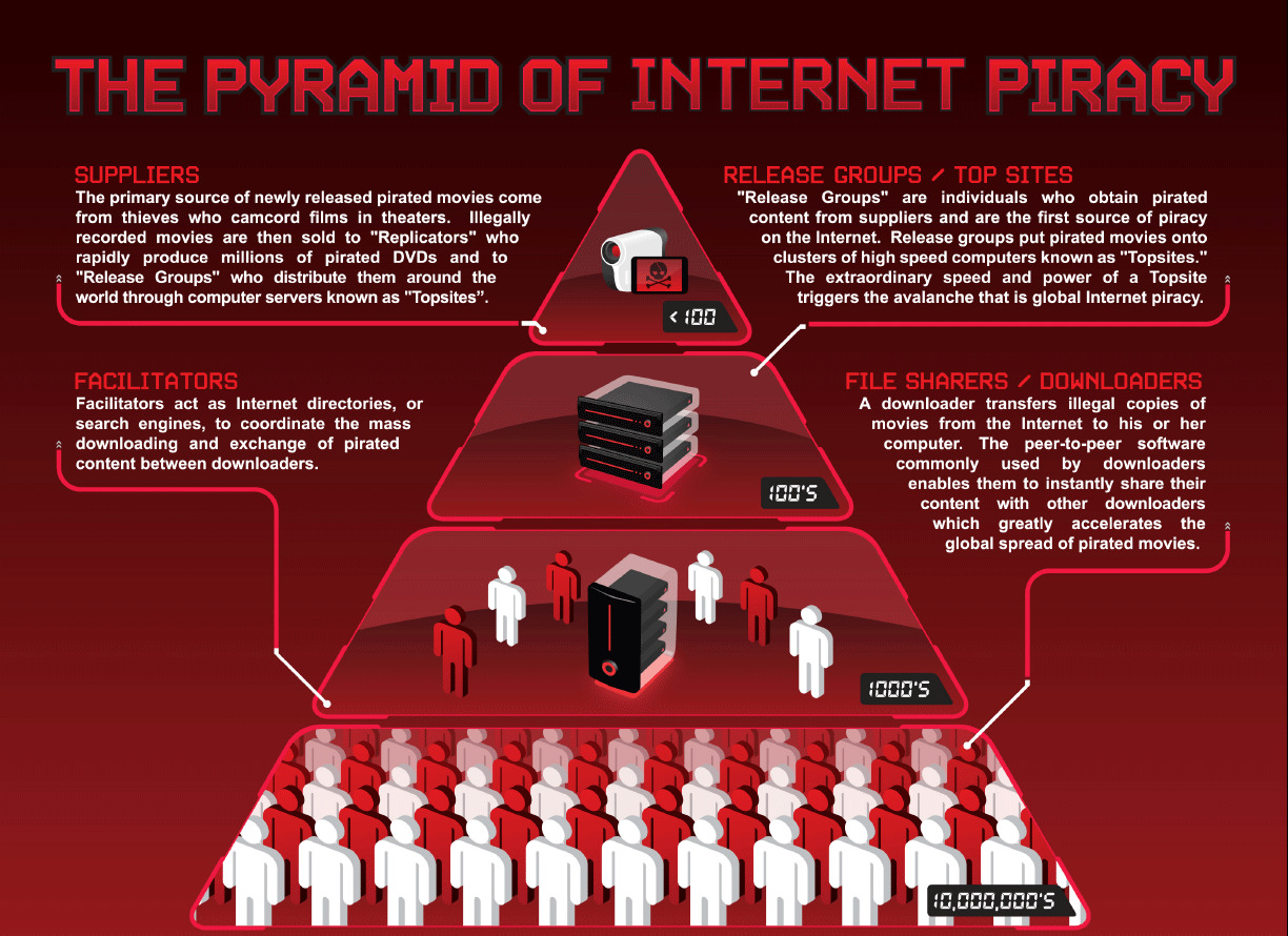 Movies Internet industry piracy