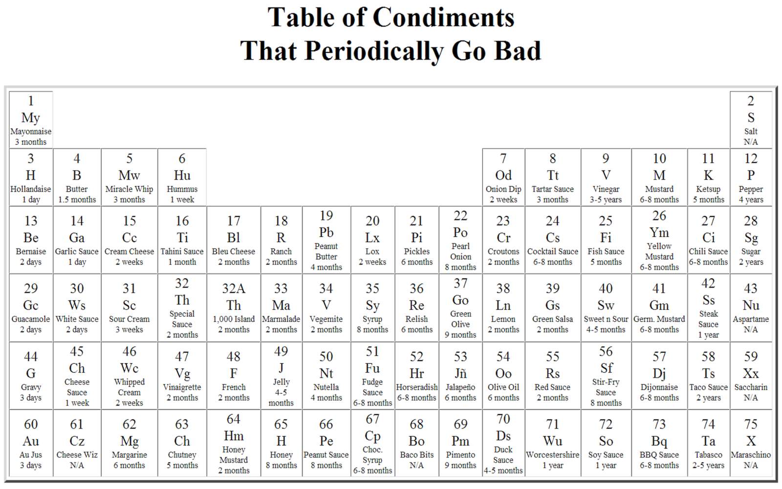 periodic table high