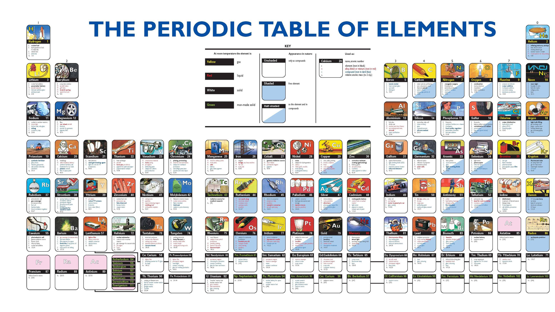 Periodic Table infographics charts HD Wallpaper