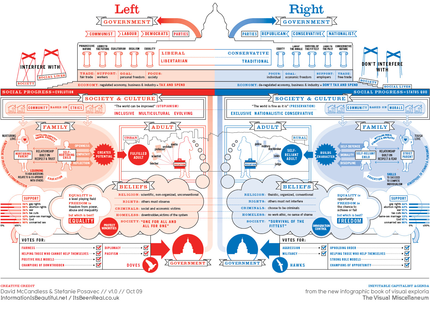 republic versus politics infographics HD Wallpaper