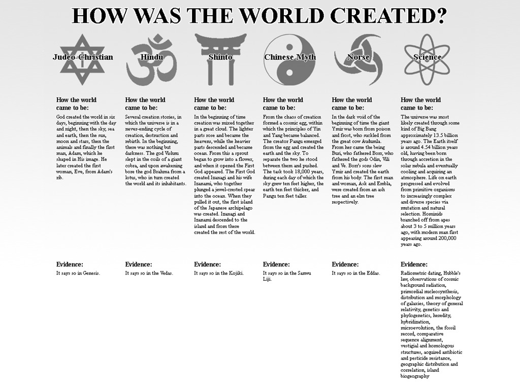 Science religion christianity comparisons