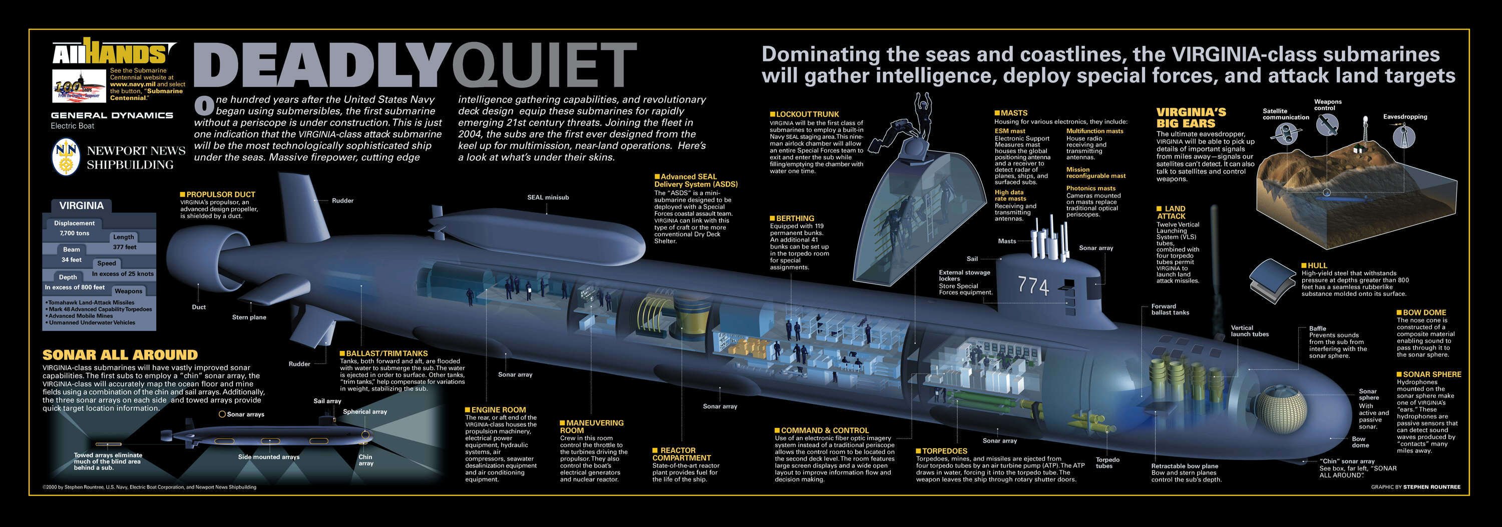 submarine infographics HD Wallpaper