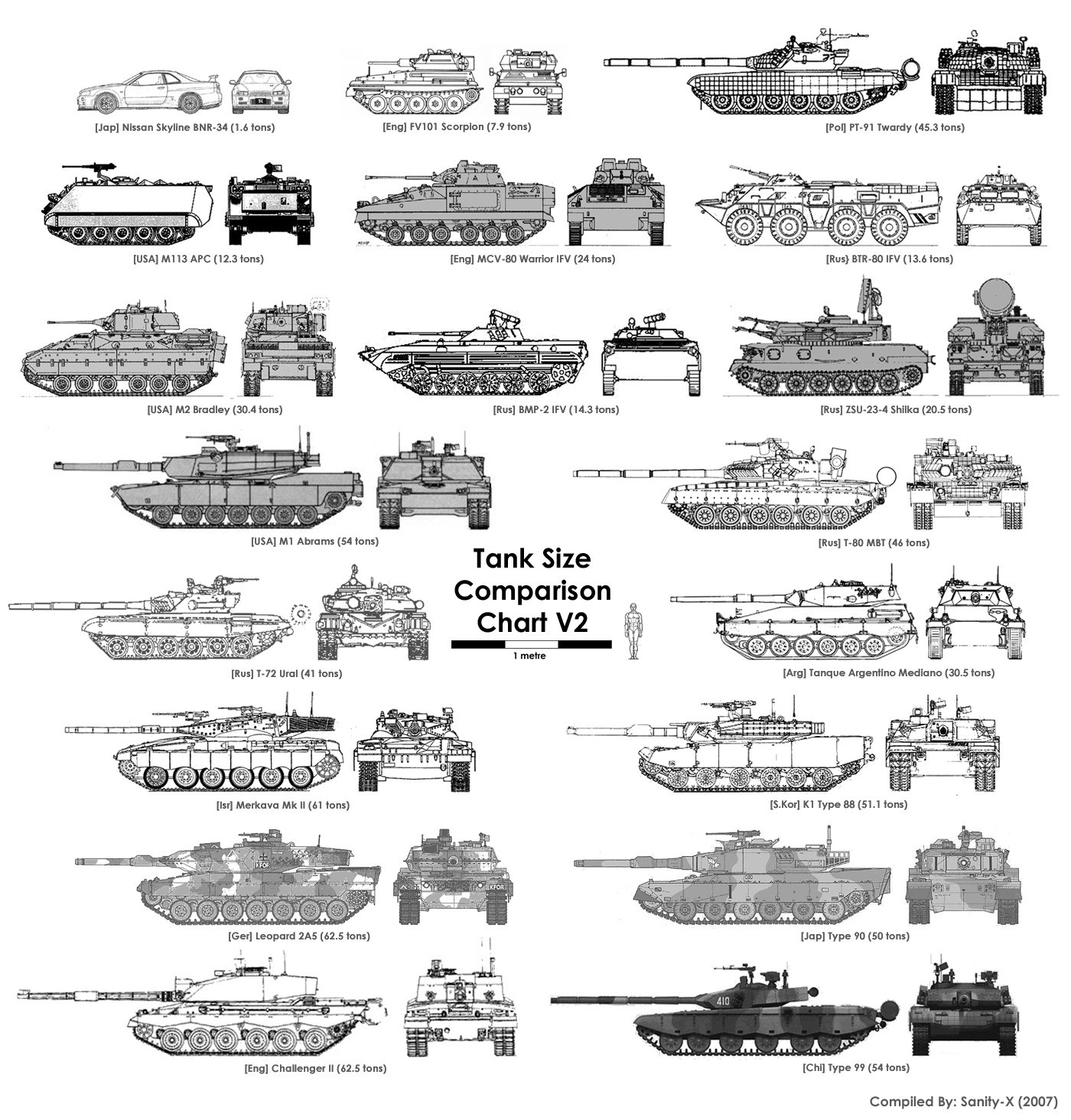tanks comparisons chart HD Wallpaper