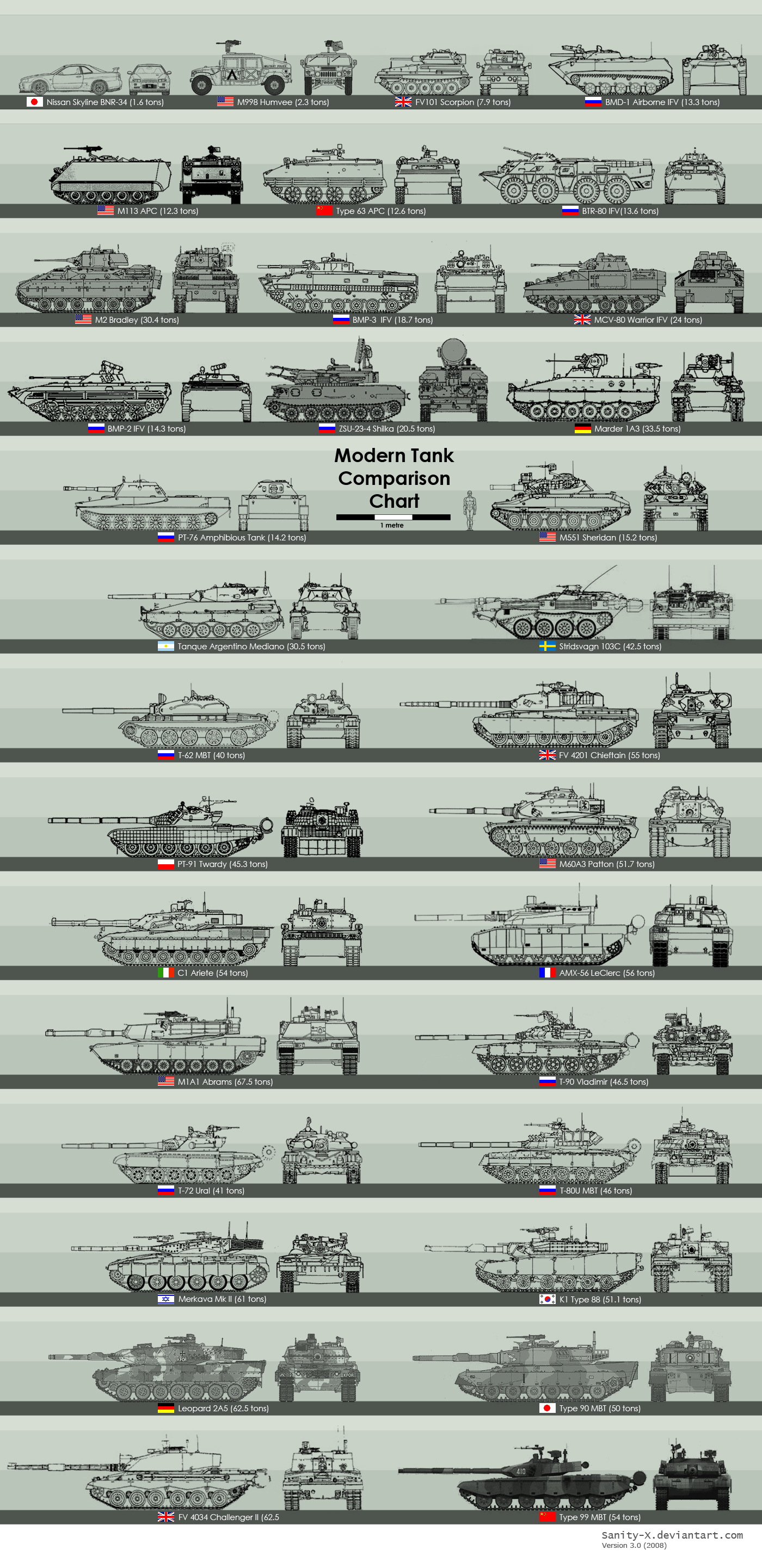 tanks vehicles comparisons HD Wallpaper