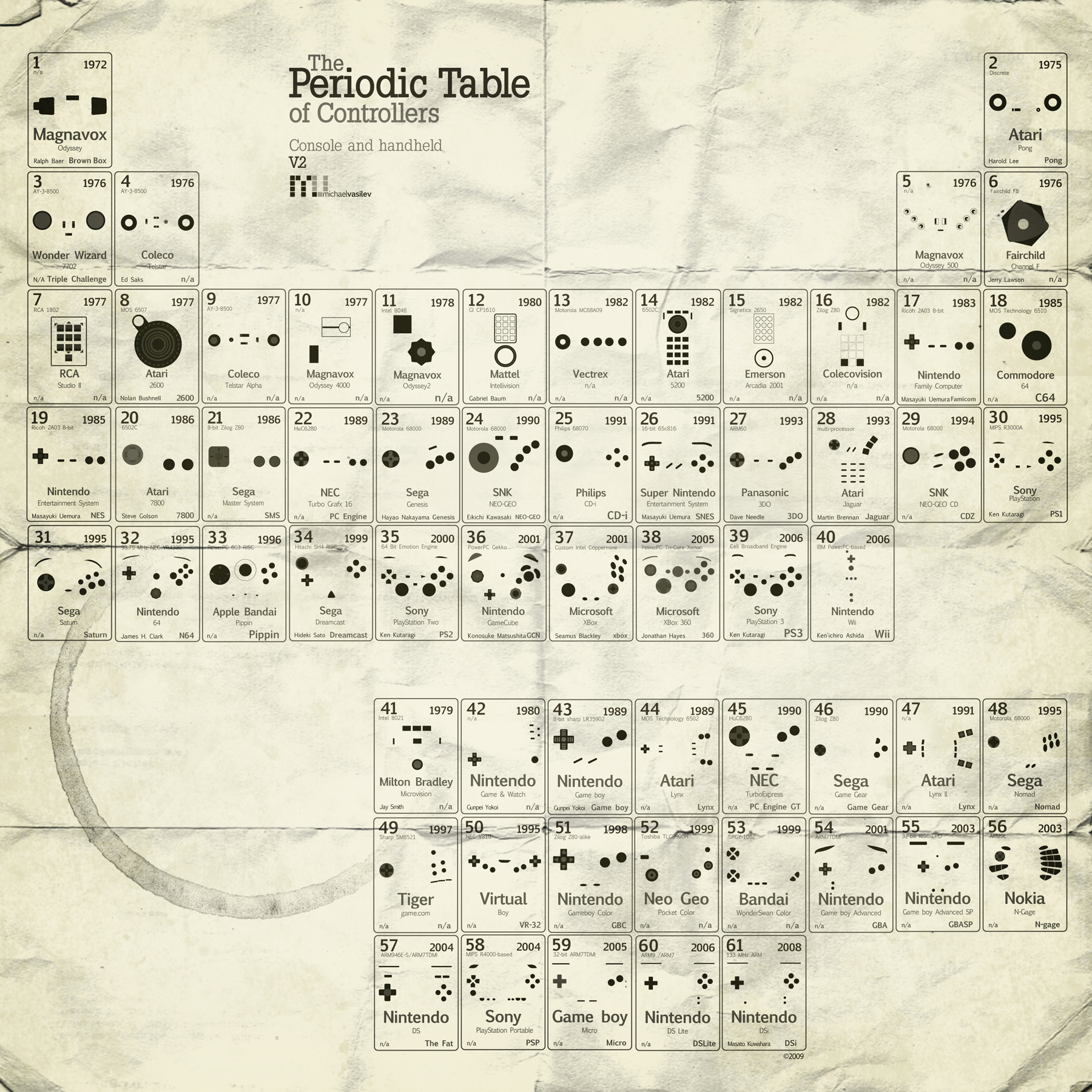 video games Periodic Table HD Wallpaper